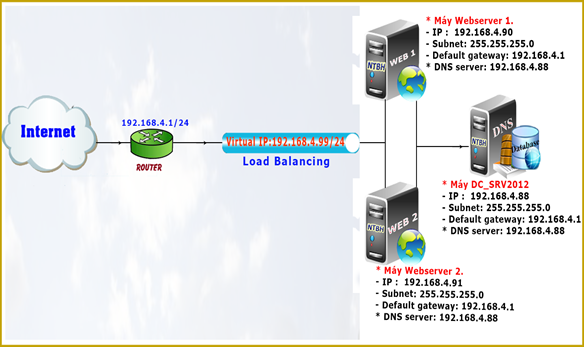 Series hướng dẫn triển khai webserver trên IIS - sinhvientot net