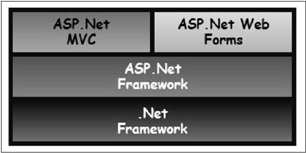 ASP MVC