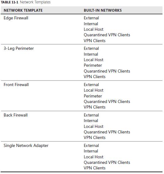 Networkrule