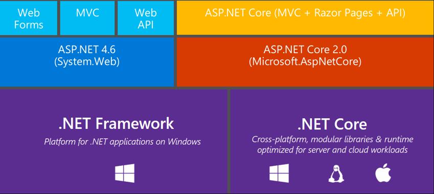 Khi nào nên sử dụng .NET Core và .Net Framework - sinhvientot.net